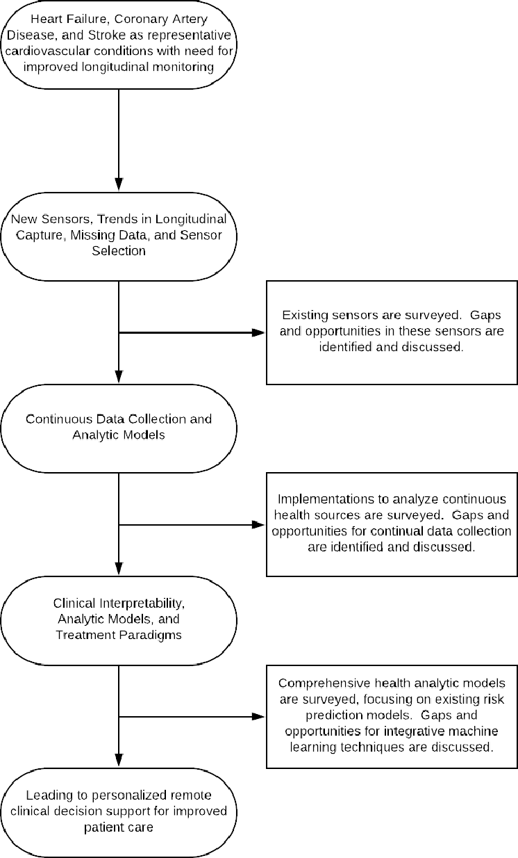 Figure 1 for A Survey of Challenges and Opportunities in Sensing and Analytics for Cardiovascular Disorders