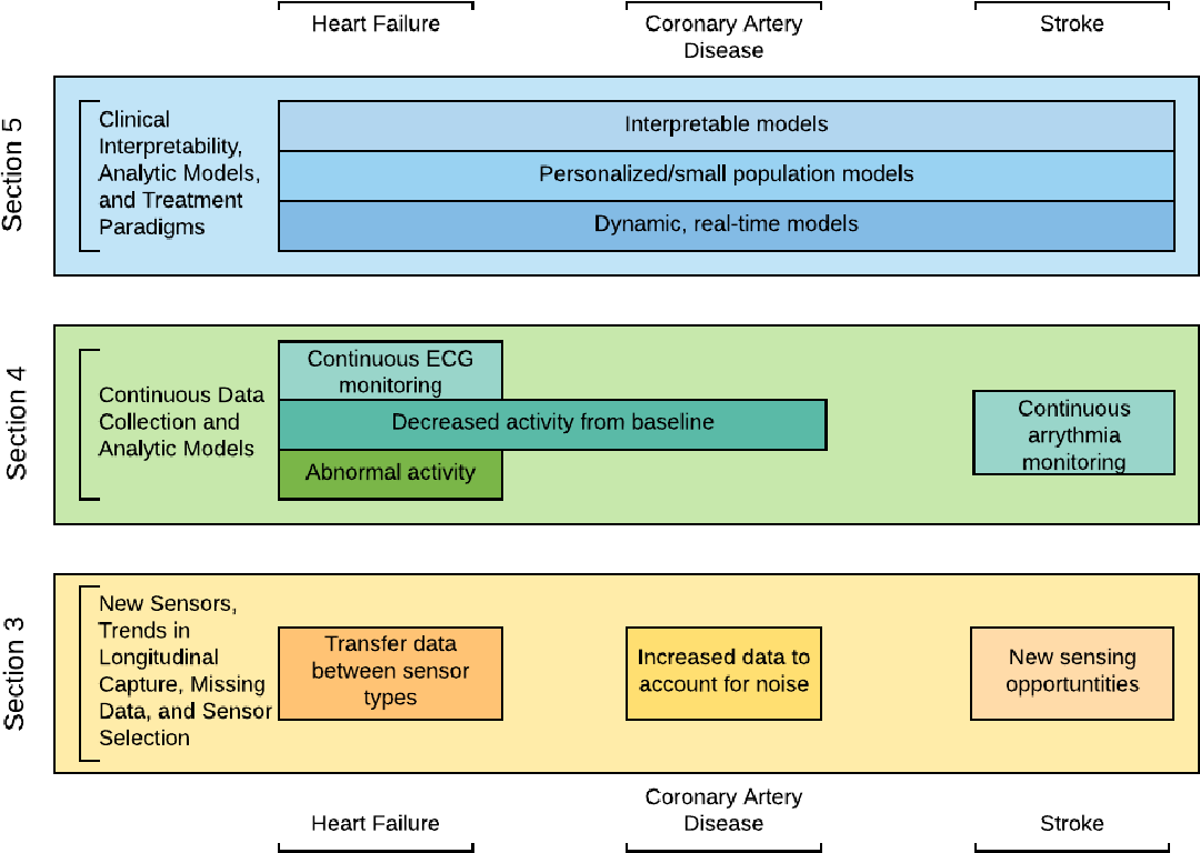 Figure 2 for A Survey of Challenges and Opportunities in Sensing and Analytics for Cardiovascular Disorders