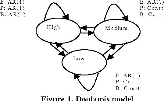 Figure 1. Doulamis model