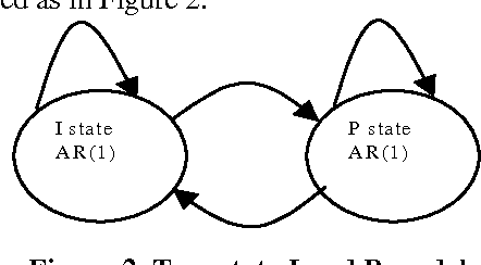 Figure 2. Two-state I and P model