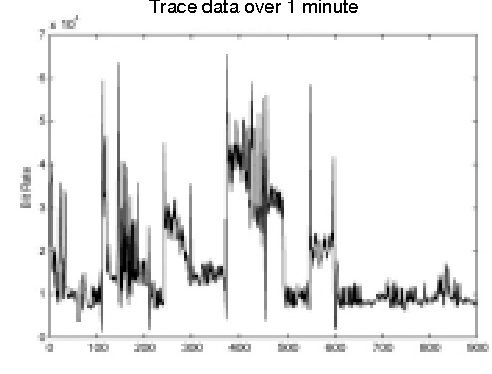 Figure 4. Trace of actual bit rate