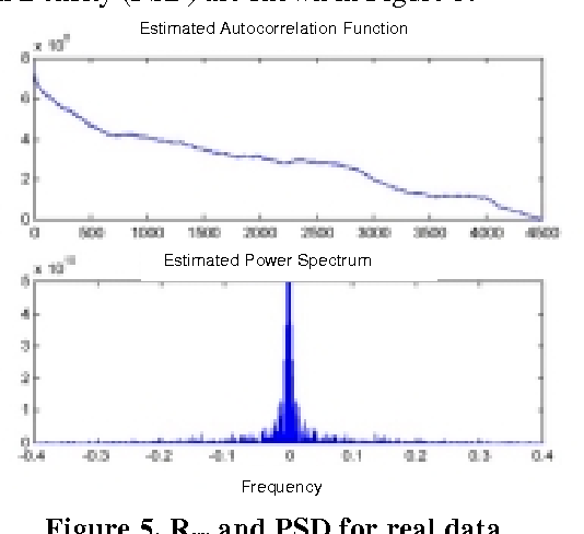 Figure 5. Rxx and PSD for real data