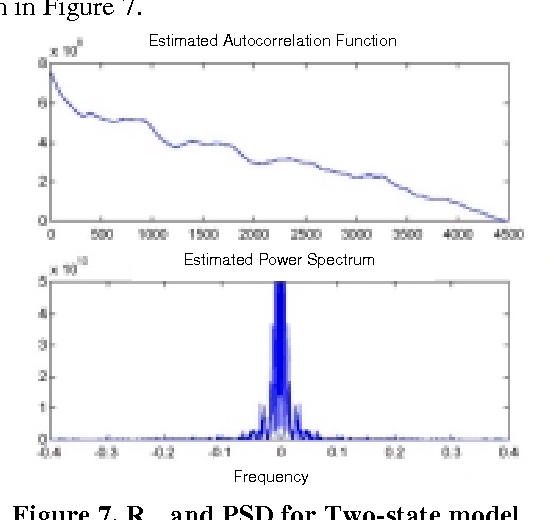Figure 7. Rxx and PSD for Two-state model