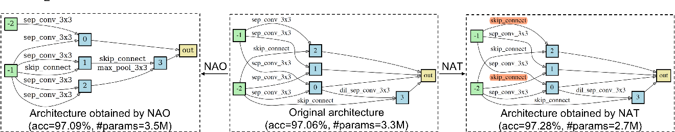 Figure 1 for Towards Accurate and Compact Architectures via Neural Architecture Transformer