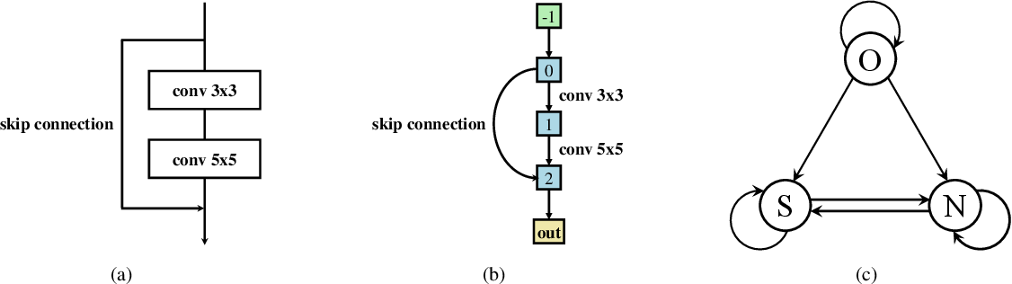 Figure 3 for Towards Accurate and Compact Architectures via Neural Architecture Transformer