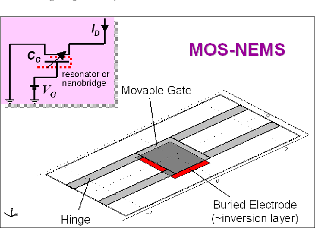 3-D Design and Analysis of Functional NEMS-gate MOSFETs and SETs