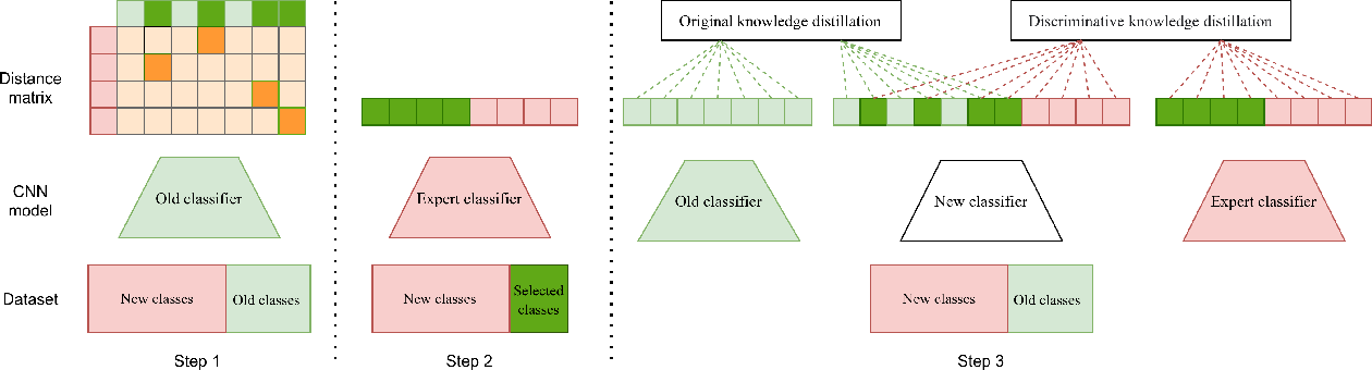Figure 3 for Discriminative Distillation to Reduce Class Confusion in Continual Learning