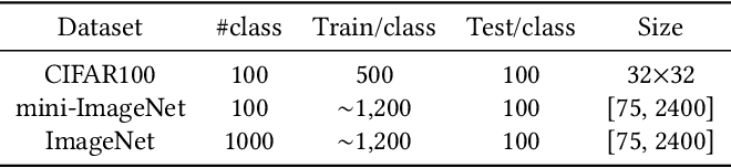 Figure 2 for Discriminative Distillation to Reduce Class Confusion in Continual Learning