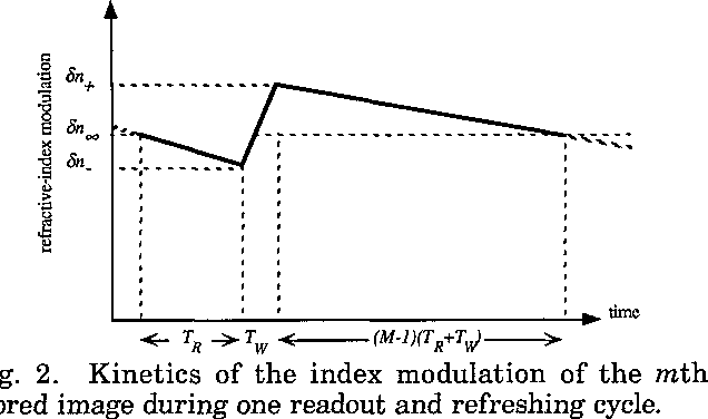 Fig. 2. Kinetics of the index modulation of the mth stored image during one readout and refreshing cycle.
