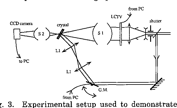 Fig. 3. Experimental setup used to demonstrate the readout and refreshing procedure. The scanning mirror G.M. is placed at the focus of the first lens Li of the refractive telescope L1-L1, while the crystal is at the focus of the second lens. S1 and S2 are two optical systems that produce the image of the LCTV first in the crystal and then on the CCD camera. All the memory is driven by the personal computer PC.