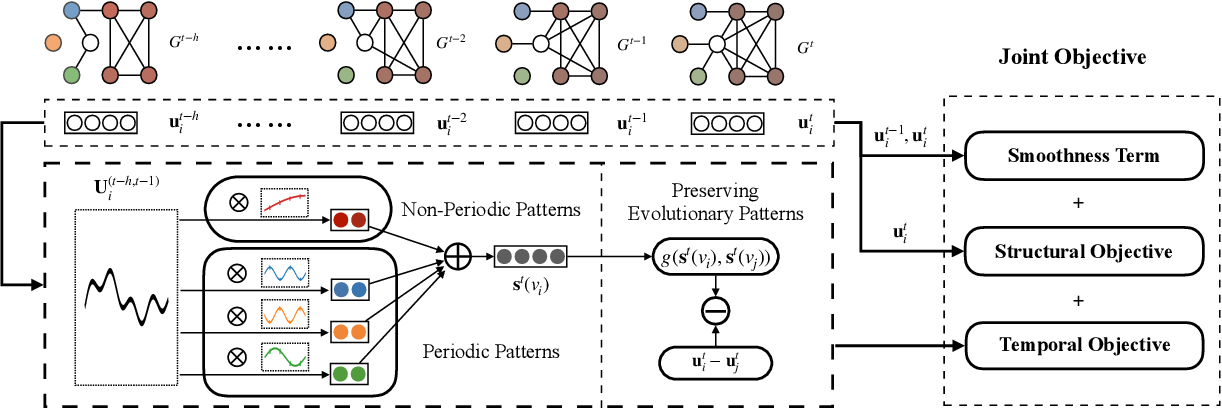 Figure 1 for EPNE: Evolutionary Pattern Preserving Network Embedding