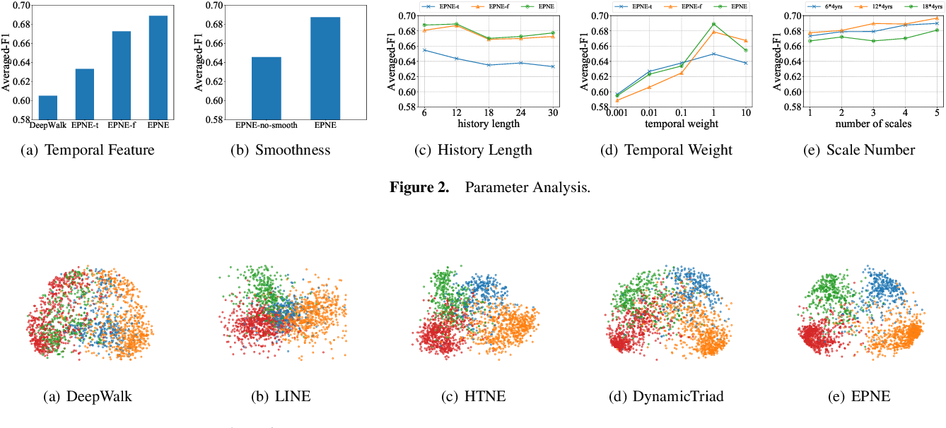 Figure 4 for EPNE: Evolutionary Pattern Preserving Network Embedding
