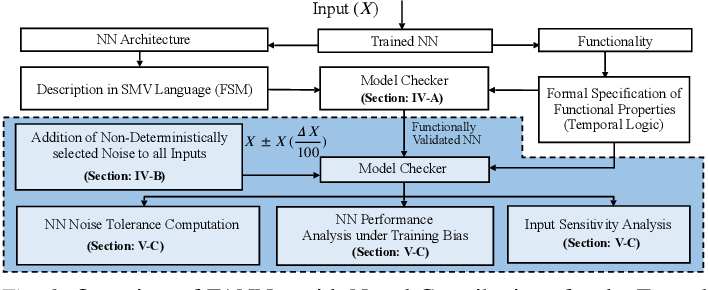 Figure 1 for FANNet: Formal Analysis of Noise Tolerance, Training Bias and Input Sensitivity in Neural Networks