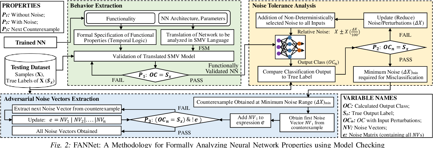 Figure 2 for FANNet: Formal Analysis of Noise Tolerance, Training Bias and Input Sensitivity in Neural Networks