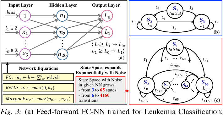 Figure 3 for FANNet: Formal Analysis of Noise Tolerance, Training Bias and Input Sensitivity in Neural Networks