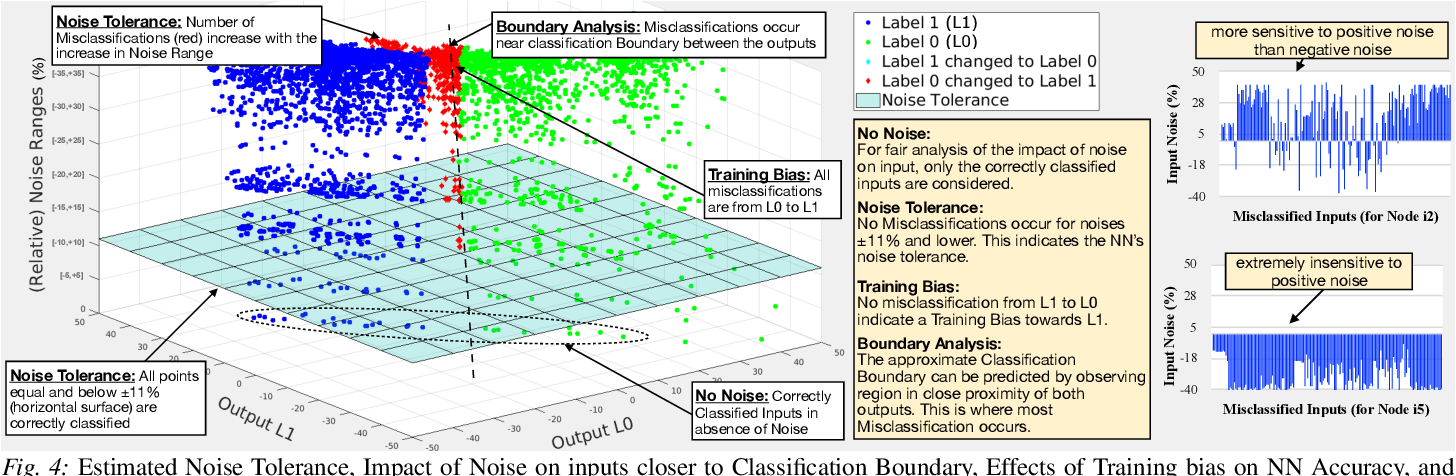 Figure 4 for FANNet: Formal Analysis of Noise Tolerance, Training Bias and Input Sensitivity in Neural Networks