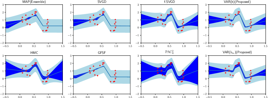 Figure 2 for Loss function based second-order Jensen inequality and its application to particle variational inference