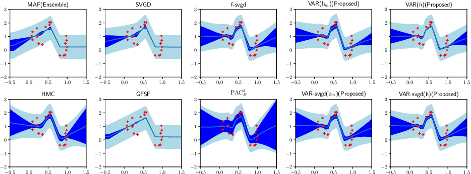 Figure 4 for Loss function based second-order Jensen inequality and its application to particle variational inference