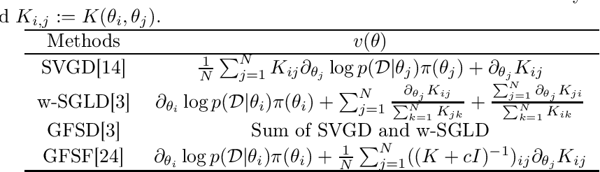 Figure 1 for Loss function based second-order Jensen inequality and its application to particle variational inference