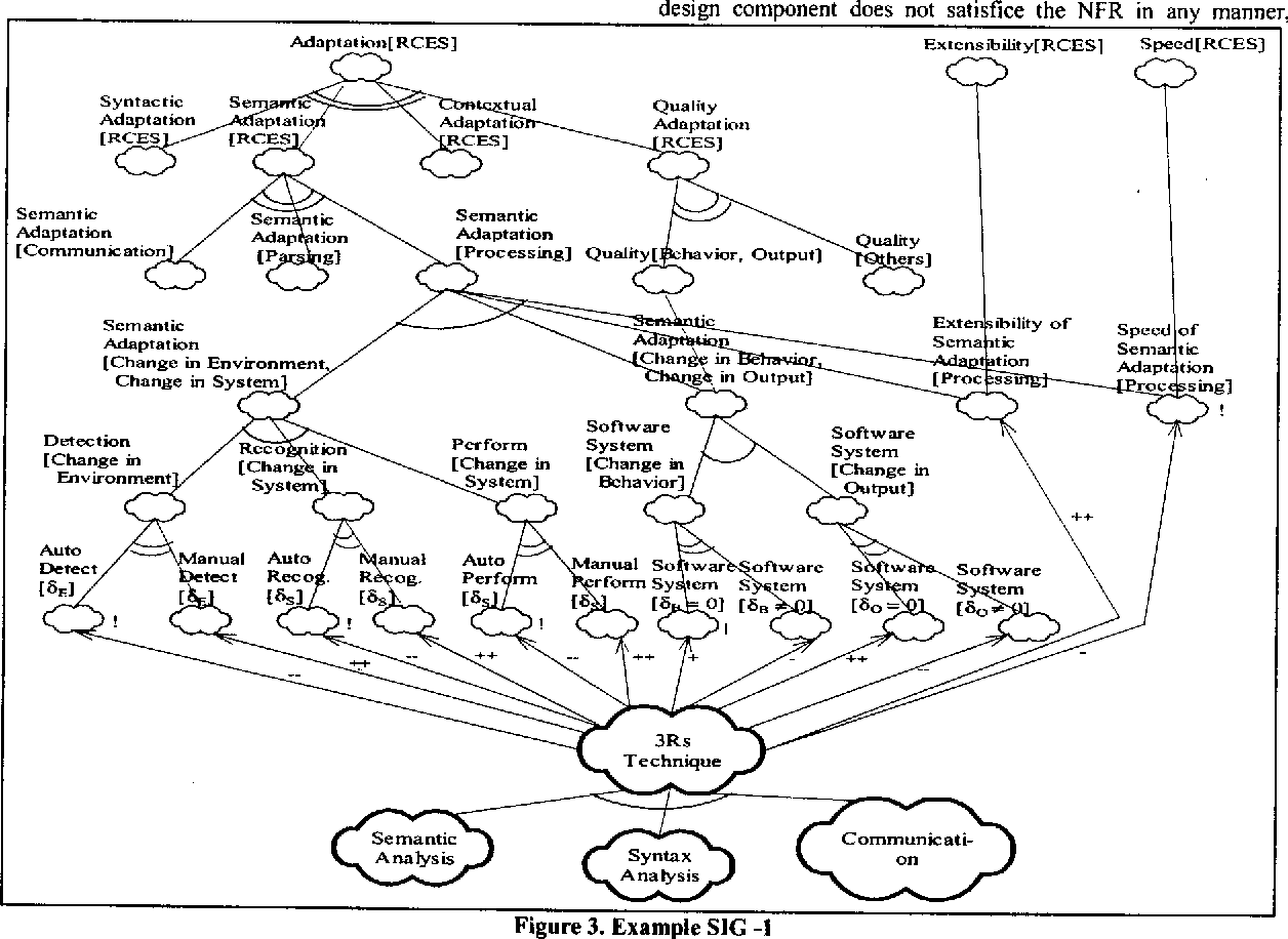 Figure 3 from Software architecture adaptability: an NFR approach