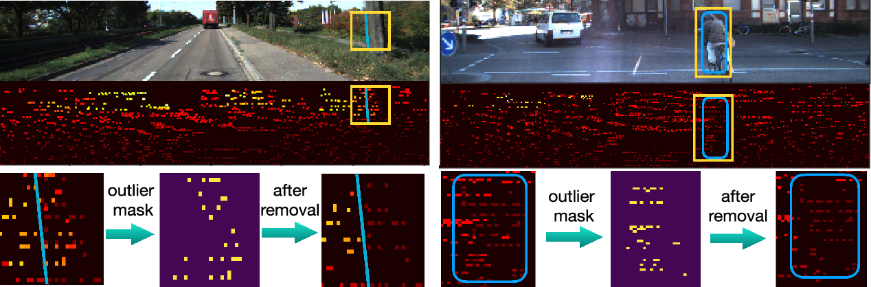 Figure 2 for A Surface Geometry Model for LiDAR Depth Completion