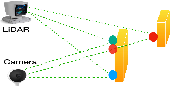 Figure 3 for A Surface Geometry Model for LiDAR Depth Completion