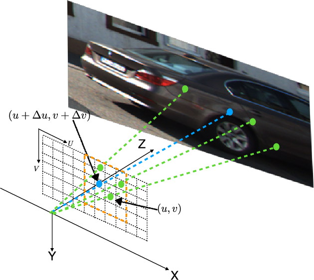 Figure 4 for A Surface Geometry Model for LiDAR Depth Completion