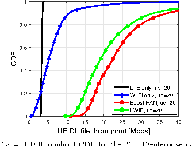 Figure 4 from LWIP and Wi-Fi Boost Flow Control - Semantic Scholar