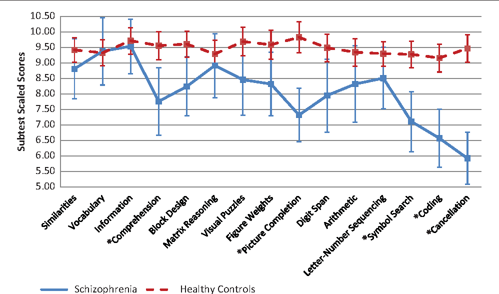 Figure 1 From Wais Iv Profile Of Cognition In Schizophrenia