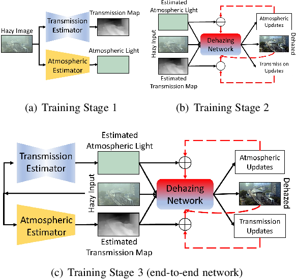 Figure 1 for Transmission Map and Atmospheric Light Guided Iterative Updater Network for Single Image Dehazing