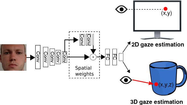 Figure 1 for It's Written All Over Your Face: Full-Face Appearance-Based Gaze Estimation