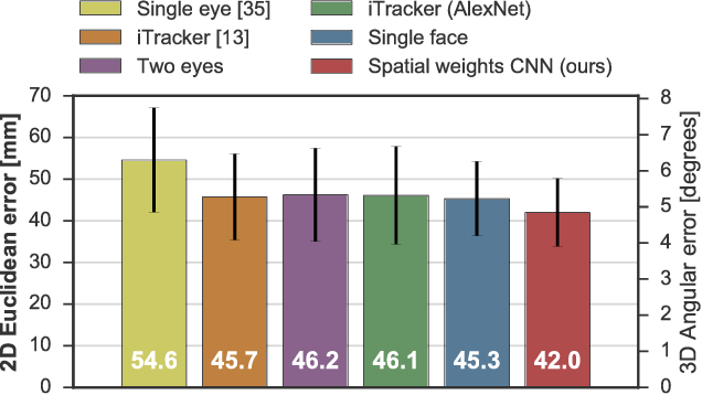 Figure 3 for It's Written All Over Your Face: Full-Face Appearance-Based Gaze Estimation