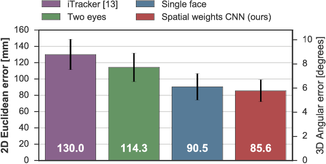 Figure 4 for It's Written All Over Your Face: Full-Face Appearance-Based Gaze Estimation