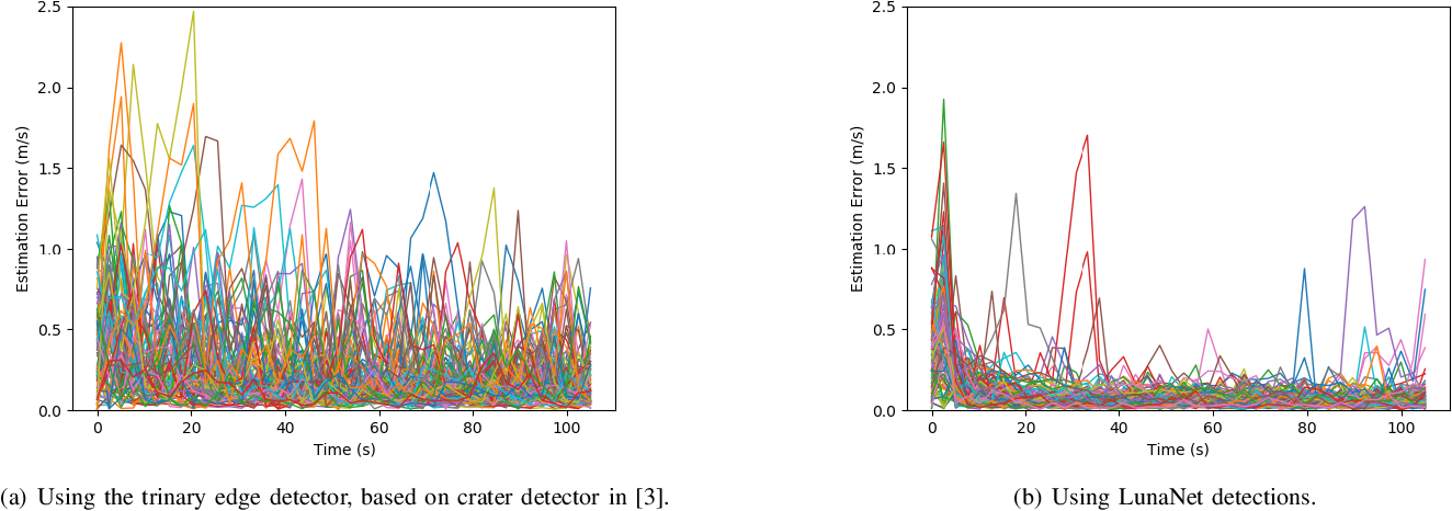Figure 3 for Lunar Terrain Relative Navigation Using a Convolutional Neural Network for Visual Crater Detection