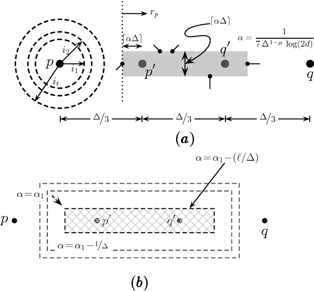 Fig. 3 Illustration of various cases in the proof of Theorem 1. (a) Case 1. Nodes on the boundary of the lightly shaded region belong to Cα1∆. (b) Case 2. Nodes on the boundary of the lightly cross-hatched region belong to Cα1∆−ℓ.