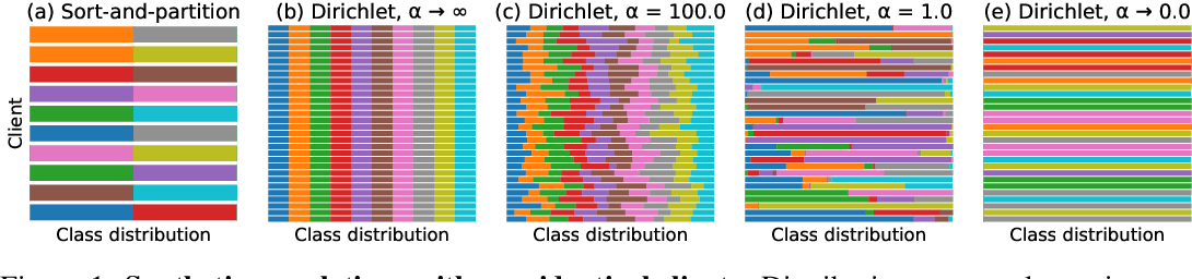 Figure 1 for Measuring the Effects of Non-Identical Data Distribution for Federated Visual Classification