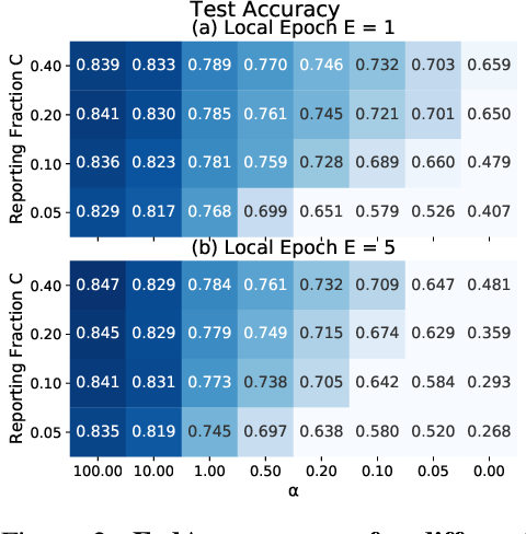 Figure 2 for Measuring the Effects of Non-Identical Data Distribution for Federated Visual Classification