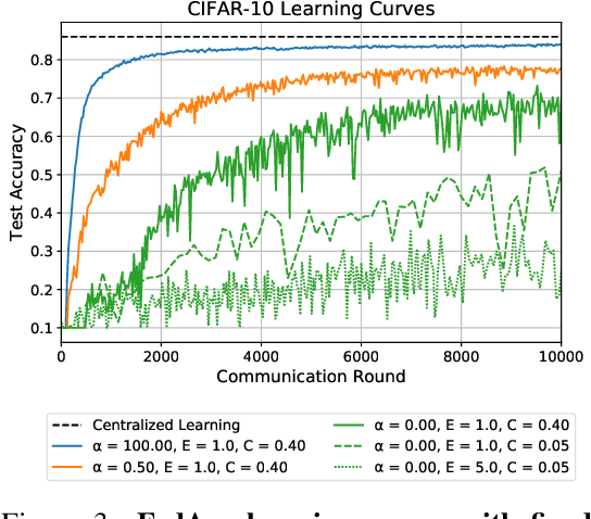 Figure 3 for Measuring the Effects of Non-Identical Data Distribution for Federated Visual Classification