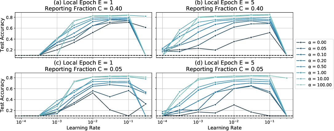 Figure 4 for Measuring the Effects of Non-Identical Data Distribution for Federated Visual Classification