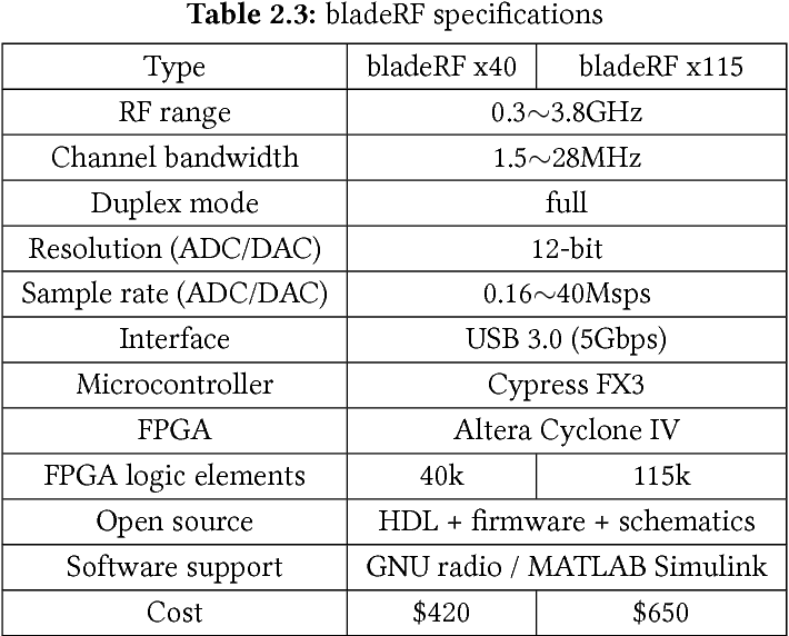 PDF] Slow wireless communication testbed based on software