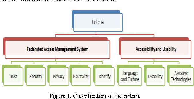 Figure 1 From From Access Management System Ams To A Ubiquitous
