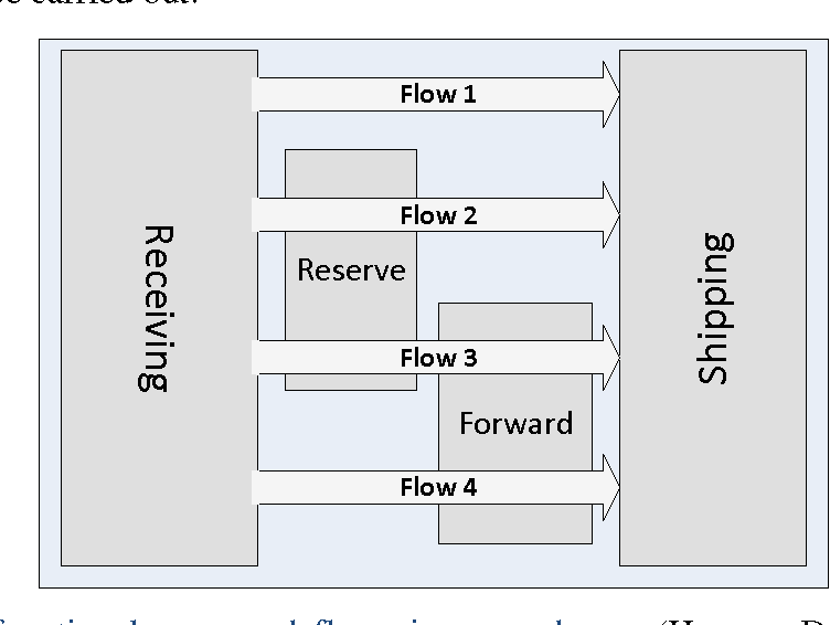 Figure 1 from Improving order-picking efficiency via storage