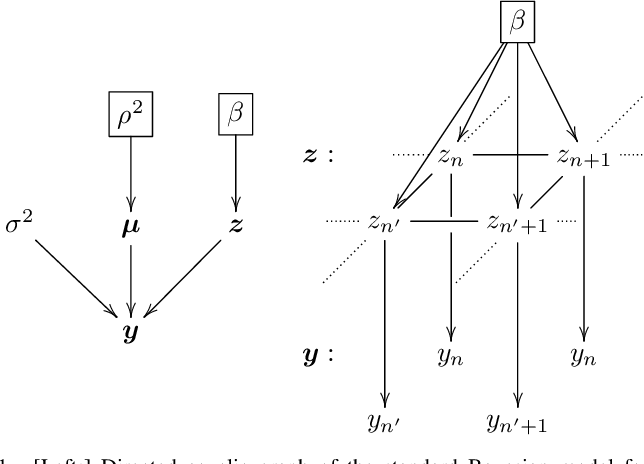Figure 1 for Fast unsupervised Bayesian image segmentation with adaptive spatial regularisation