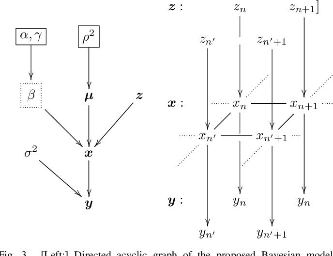 Figure 3 for Fast unsupervised Bayesian image segmentation with adaptive spatial regularisation