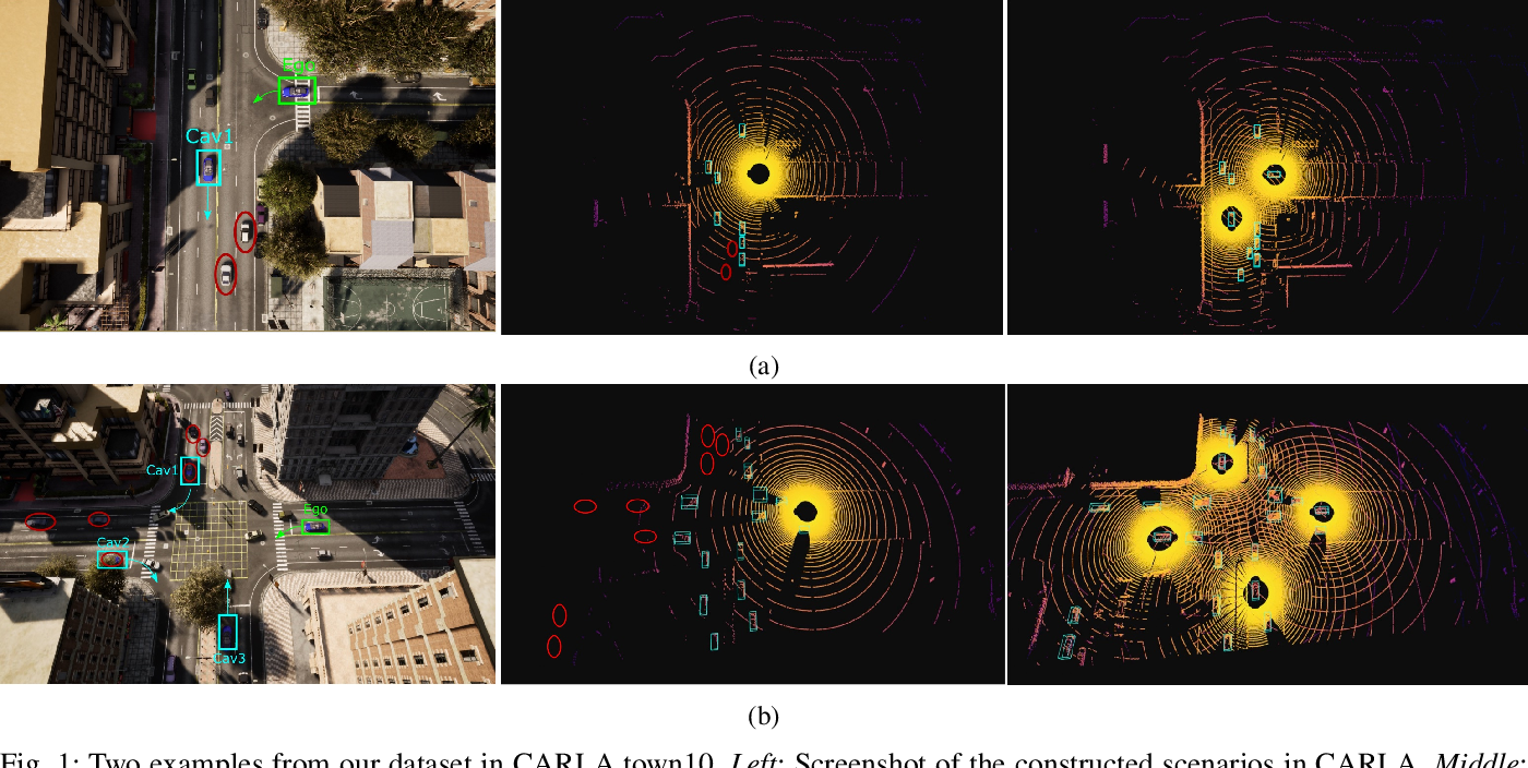 Figure 1 for OPV2V: An Open Benchmark Dataset and Fusion Pipeline for Perception with Vehicle-to-Vehicle Communication