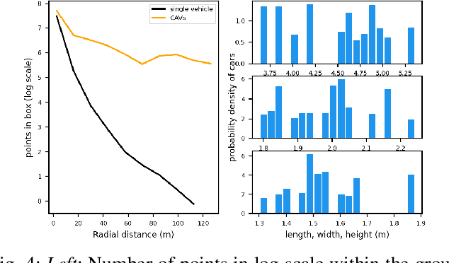 Figure 4 for OPV2V: An Open Benchmark Dataset and Fusion Pipeline for Perception with Vehicle-to-Vehicle Communication