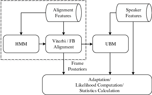 Figure 1 for Comparison of Multiple Features and Modeling Methods for Text-dependent Speaker Verification
