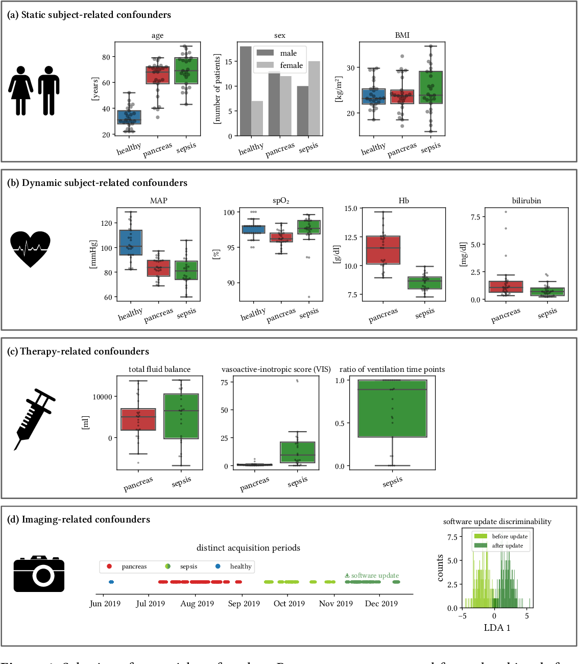 Figure 4 for Machine learning-based analysis of hyperspectral images for automated sepsis diagnosis