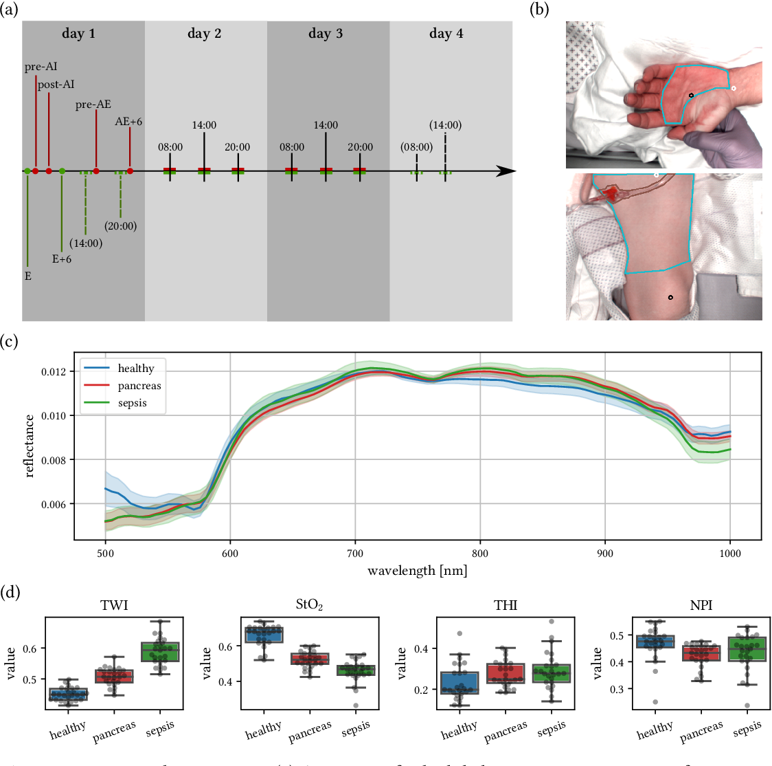 Figure 1 for Machine learning-based analysis of hyperspectral images for automated sepsis diagnosis