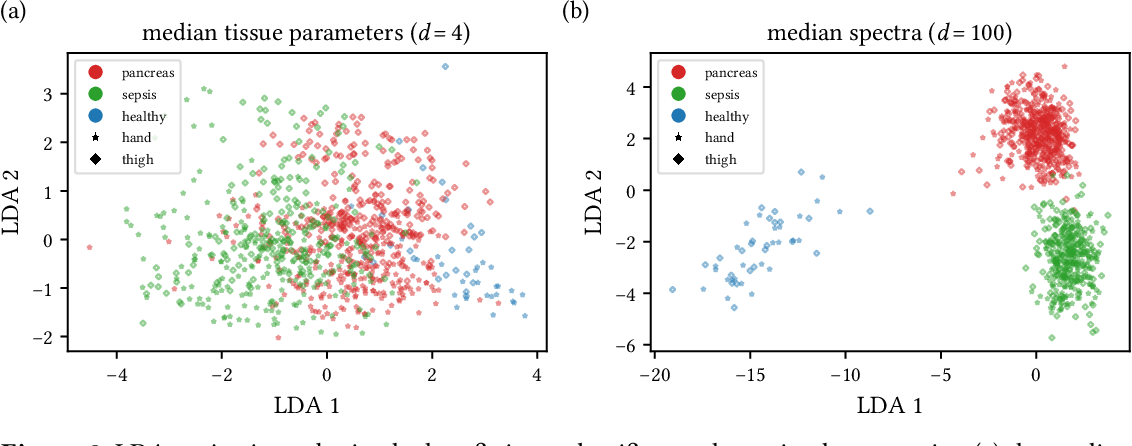 Figure 2 for Machine learning-based analysis of hyperspectral images for automated sepsis diagnosis